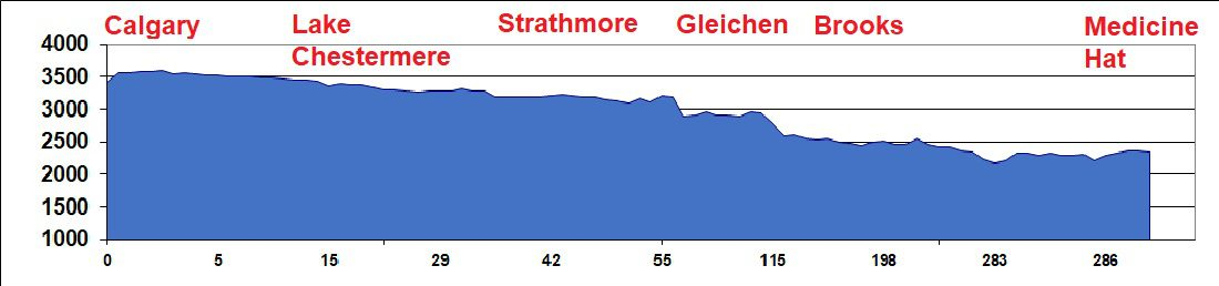Elevation Chart - Calgary to Medicine Hat