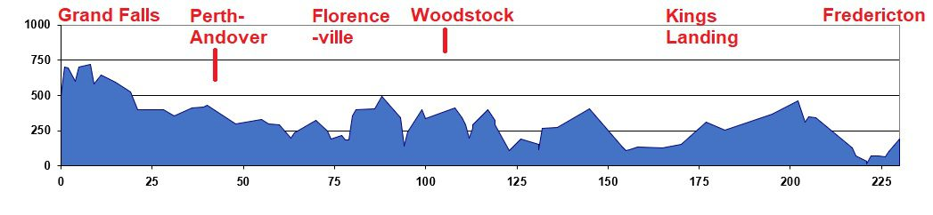 Elevation Chart - Grand Falls to Fredericton