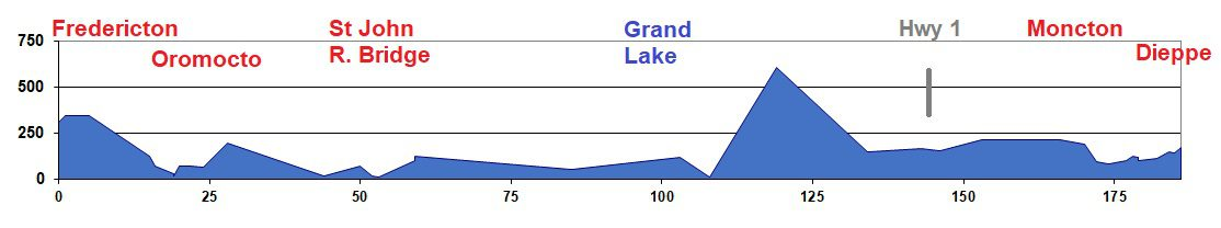 Elevation Chart - Fredericton to Moncton