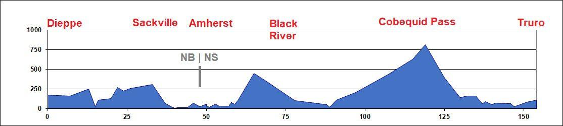 Elevation Chart - Dieppe to Truro