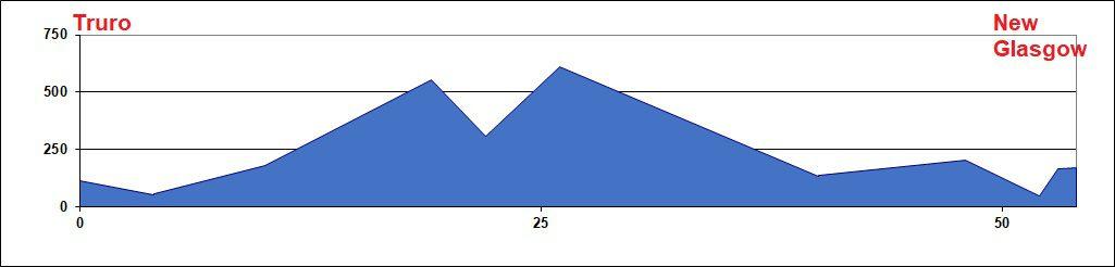 Elevation Charts -Truro to New Glasgow