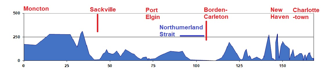 Elevation Chart - Moncton to Charlottetown