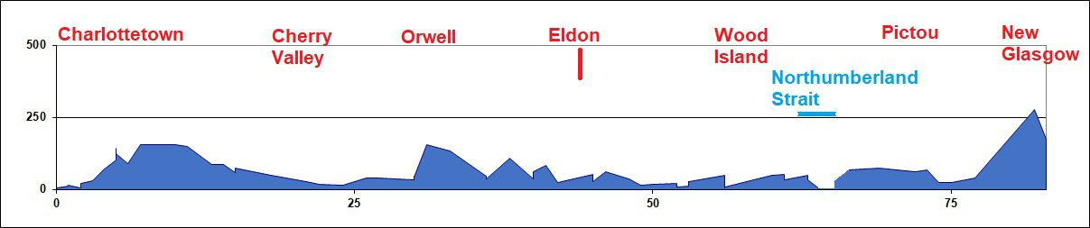 Elevation Chart - Charlottetown to New Glasgow
