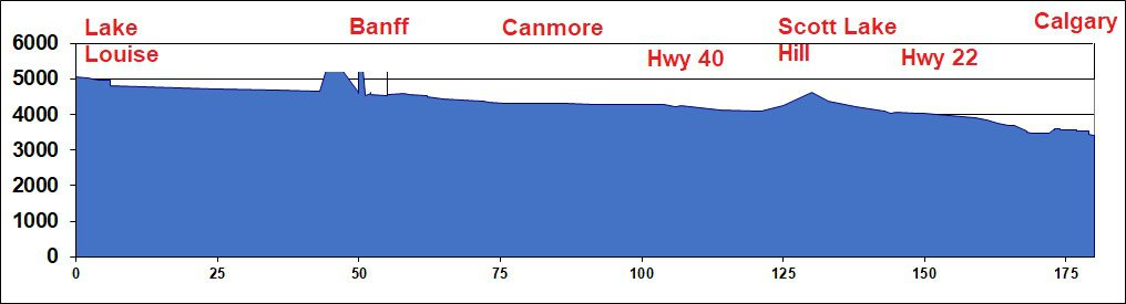 Elevation Chart - Lake Louise to Calgary