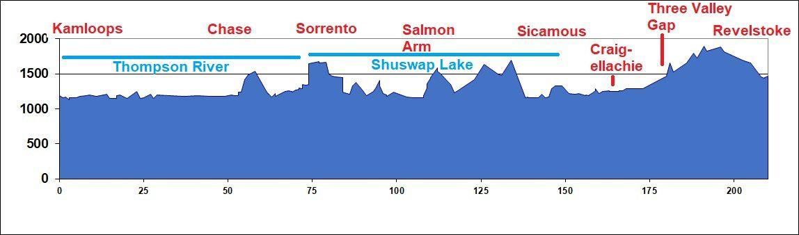 Elevation Chart - Kamloops to Revelstoke