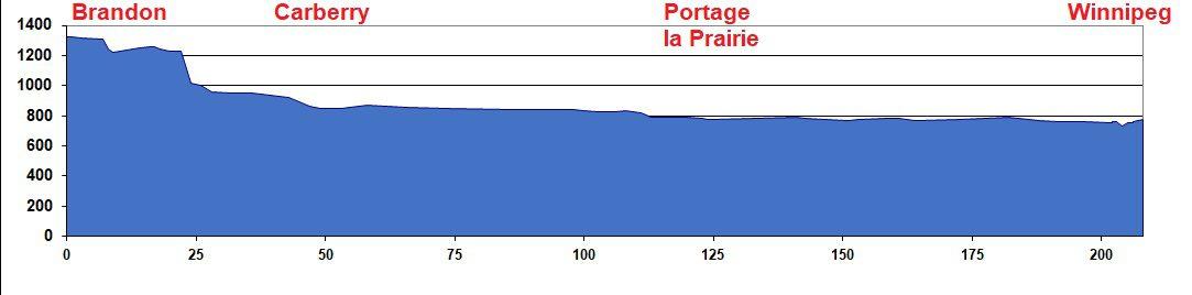 Elevation Chart - Brandon to Winnipeg