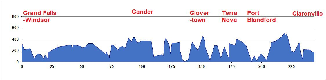 Elevation Chart - Grand Falls-Windsor-Clarenville