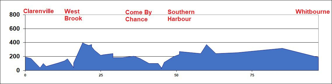 Elevation Chart - Clarenville to Whitbourne