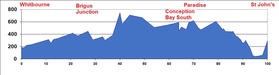 Elevation Chart - Whitbourne to St John's