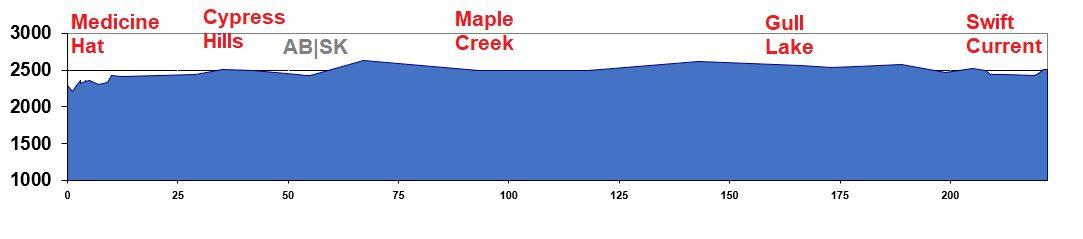Elevation chart - Medicine Hat to Swift Current