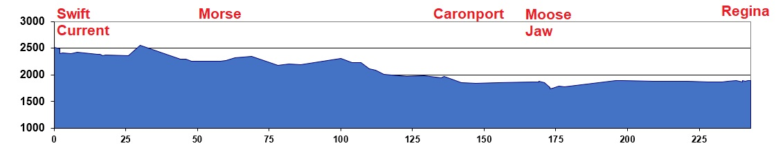 Elevation Chart Swift Current to Regina