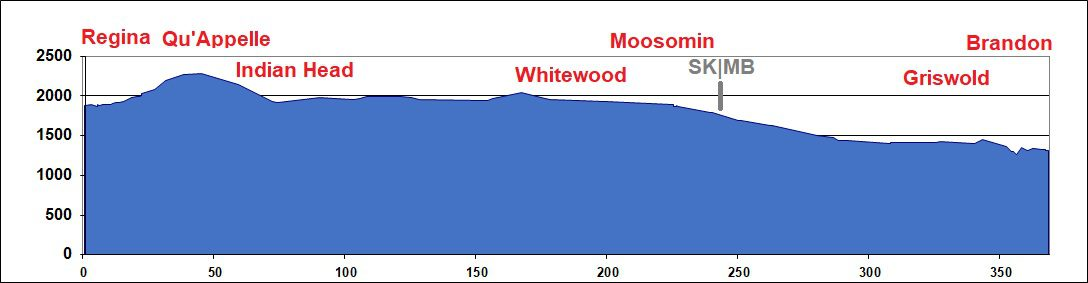Elevation Chart - Regina to Brandon MB