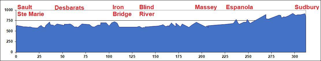 Elevation Chart: Sault Ste Marie to Sudbury