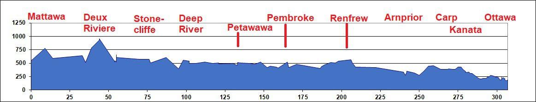 Elevation Chart: Mattawa to Ottawa