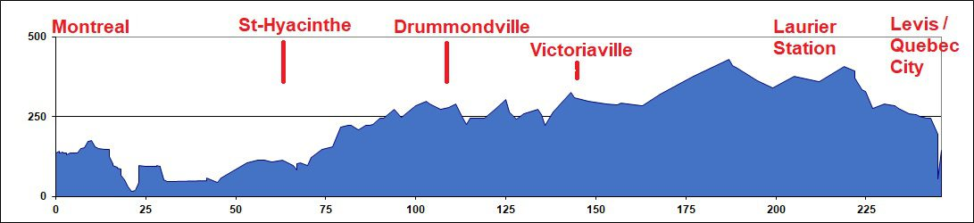 Elevation Chart - Montreal to Quebec City
