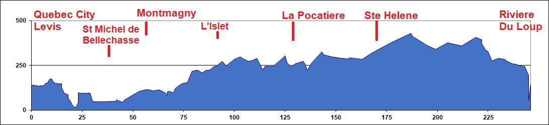 Elevation Chart - Elevation Chart - Quebec City to Riviere Du Loup