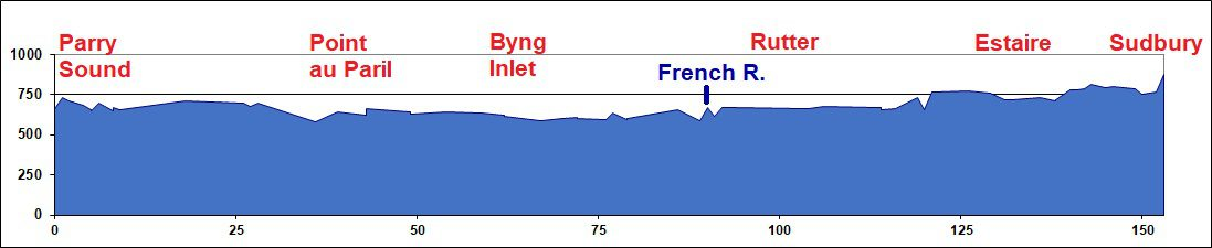 Elevation Chart: Parry Sound to Sudbury