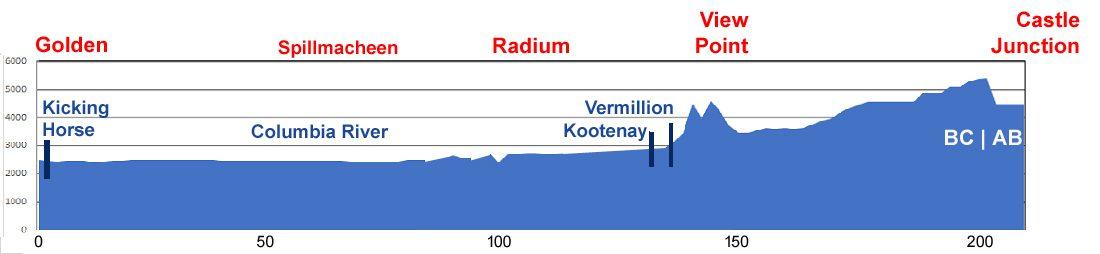 Elevation Chart: Golden-Radium-Castle Junction detour