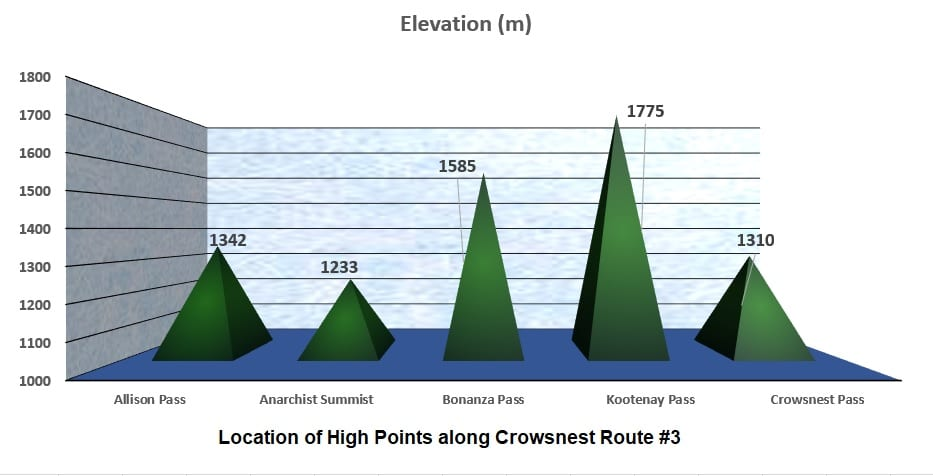 Location of High Points Along CLocation of High Points Along Crowsnest Route #3rowsnest Route #3