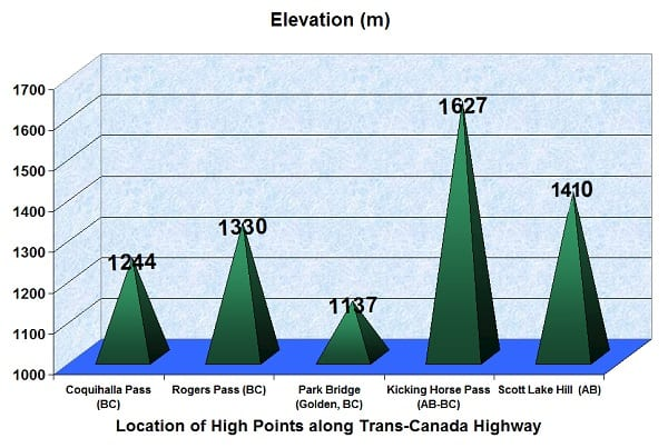 Highest Point of TCH #1 in Canada is Kicking Horse Pass